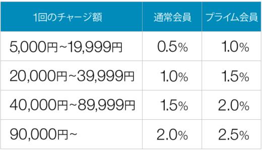 Amazonギフト券キャンペーンのポイント付与率