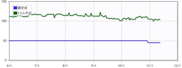 溶岩爪の辺境/Lavaclaw Reachesの価格推移