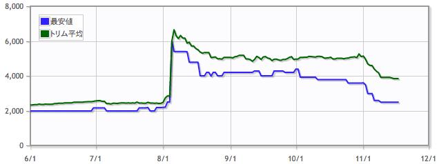 復讐蔦/Vengevineの価格推移