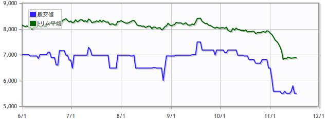 瞬唱の魔道士/Snapcaster Mageの価格推移