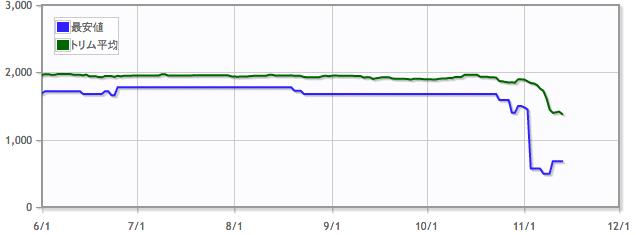 白金の帝像/Platinum Emperionの価格推移